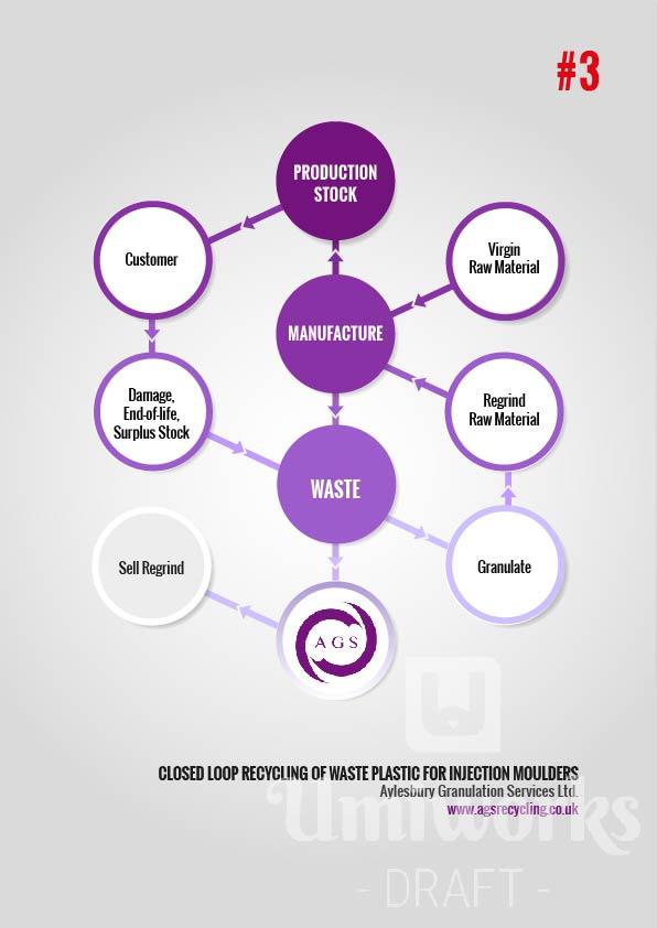 Waste Plastic Flowchart